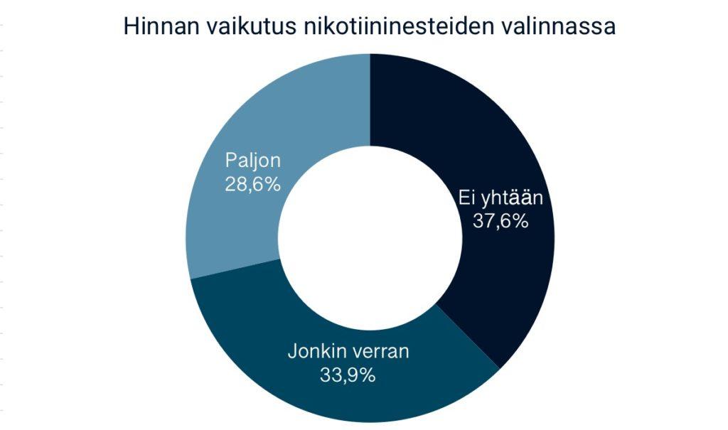 Kaavio nikotiininesteen hinnan vaikutuksesta sähkötupakoitsijoiden kulutustottumuksiin.